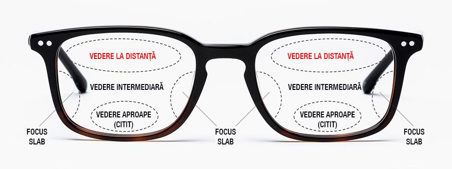 Ce sunt lentilele progresive; camp vizual lentile progresive; Aflați totul despre lentilele progresive; lentile hoya; lentile essilor; lentile progresive; camp vizual lentile progresive; acomodare lentile progresive; indicatii lentile progresive; ochelari cu lentile progresive